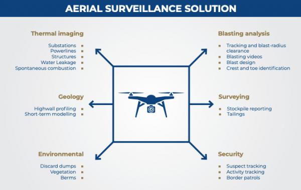 Aerial Surveillance Solution